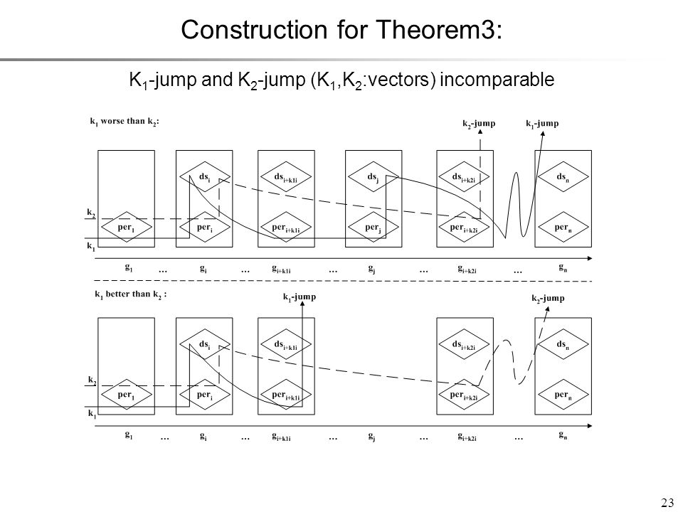 23 Construction for Theorem3: K 1 -jump and K 2 -jump (K 1,K 2 :vectors) incomparable