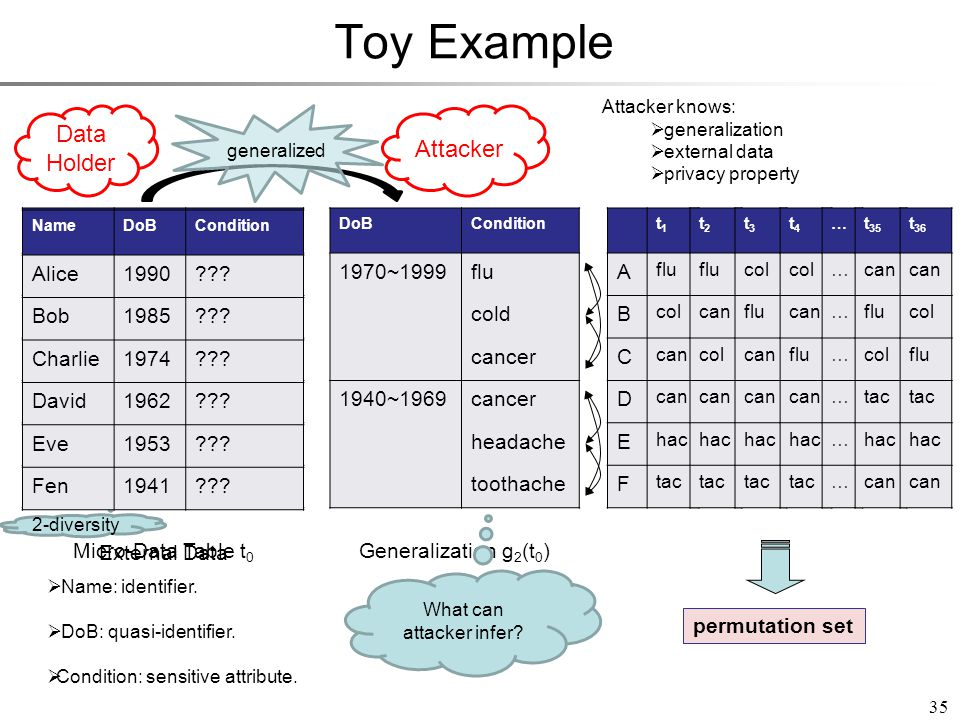 Toy Example NameDoBCondition Alice1990flu Bob1985cold Charlie1974cancer David1962cancer Eve1953headache Fen1941toothache Micro-Data Table t 0 35 DoBCondition 1970~1999flu cold cancer 1940~1969cancer headache toothache Generalization g 2 (t 0 ) 2-diversity generalized  Name: identifier.