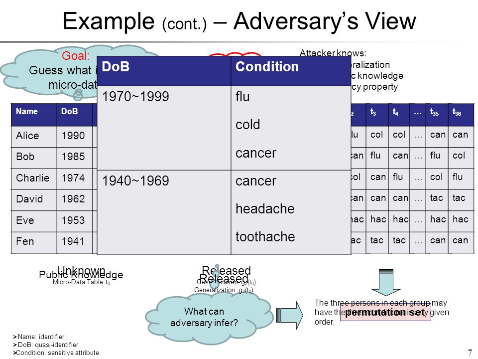 Example (cont.) – Adversary's View NameDoBCondition Alice1990 Bob1985 Charlie1974 David1962 Eve1953 Fen1941 Public Knowledge 7 DoBCondition 1970~1999flu cold cancer 1940~1969cancer headache toothache Released Generalization g 2 (t 0 )  Name: identifier.