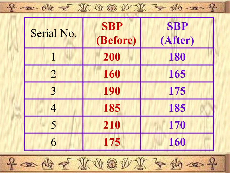 15 The following data represents the reading of SBP before and after administration of certain drug. Test whether the drug has an effect on SBP at 1%