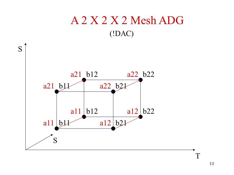 10 a21a22 a11a12 b11 b21 T S a21a22 a11a12b12 b21 b12 b22 S A 2 X 2 X 2 Mesh ADG (!DAC)