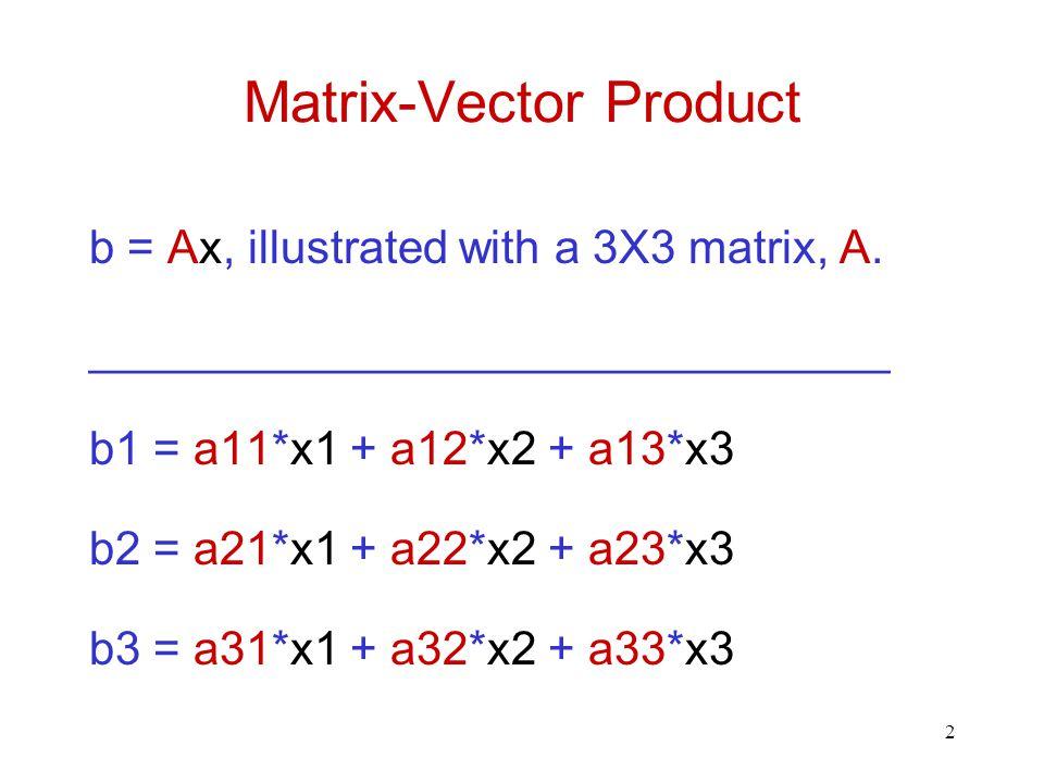 2 Matrix-Vector Product b = Ax, illustrated with a 3X3 matrix, A.