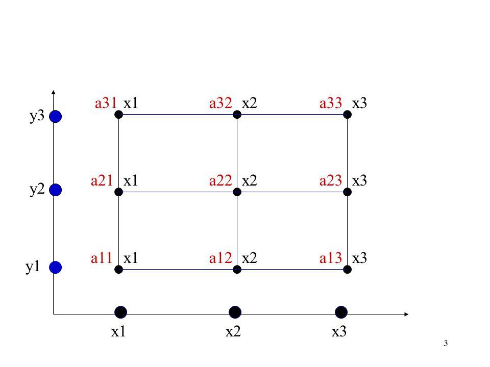 3 a31a32a33 a21a22a23 a11a12a13 x1x2x3 x1 x2 x3 y1 y2 y3 x1x2x3