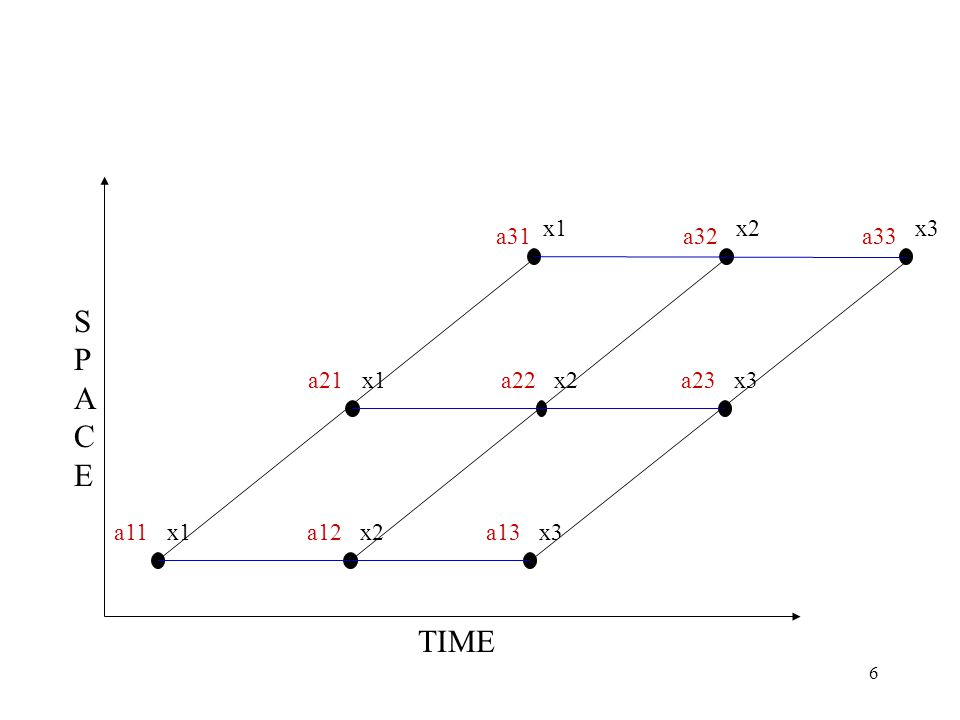 6 a31a32a33 a21a22a23 a11a12a13 x1x2x3 x1 x2 x3 SPACESPACE TIME