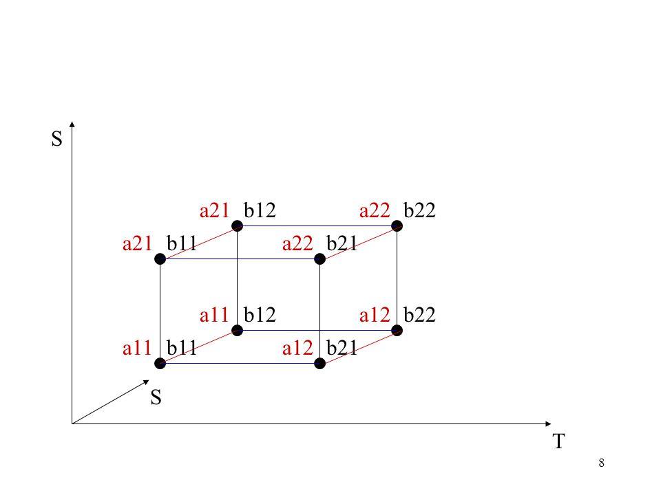 8 a21a22 a11a12 b11 b21 T S a21a22 a11a12b12 b21 b12 b22 S
