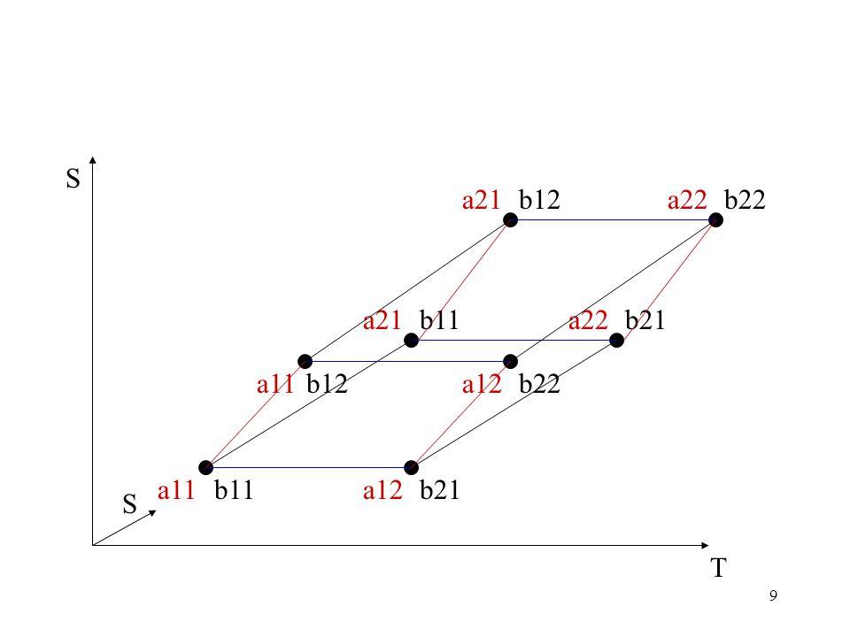 9 a21a22 a11a12 b11 b21 T S a21a22 a11a12b12 b21 b12 b22 S