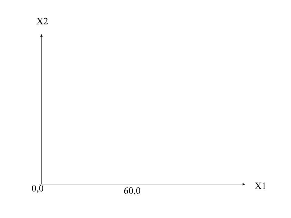 X1 X2 0,0 60,0
