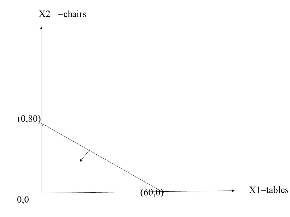 X1=tables X2=chairs 0,0 (0,80). (60,0).