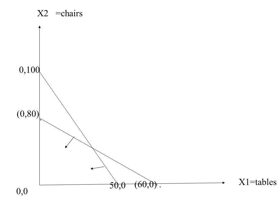 X1=tables X2=chairs 0,0 (0,80). (60,0). 0,100 50,0