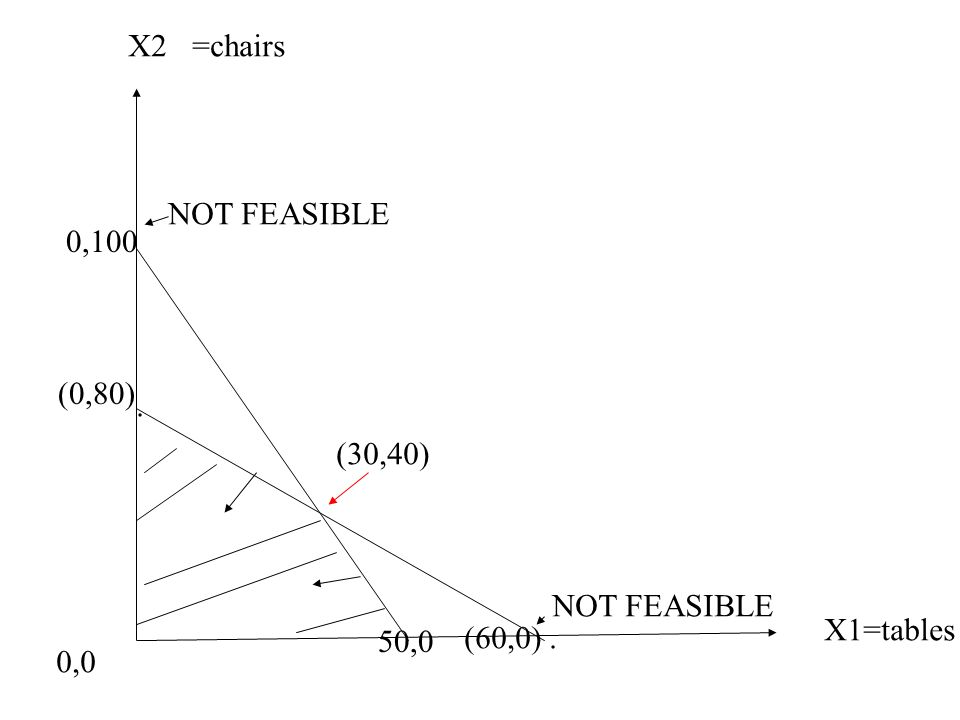 X1=tables X2=chairs 0,0 (0,80). (60,0). 0,100 50,0 NOT FEASIBLE (30,40)