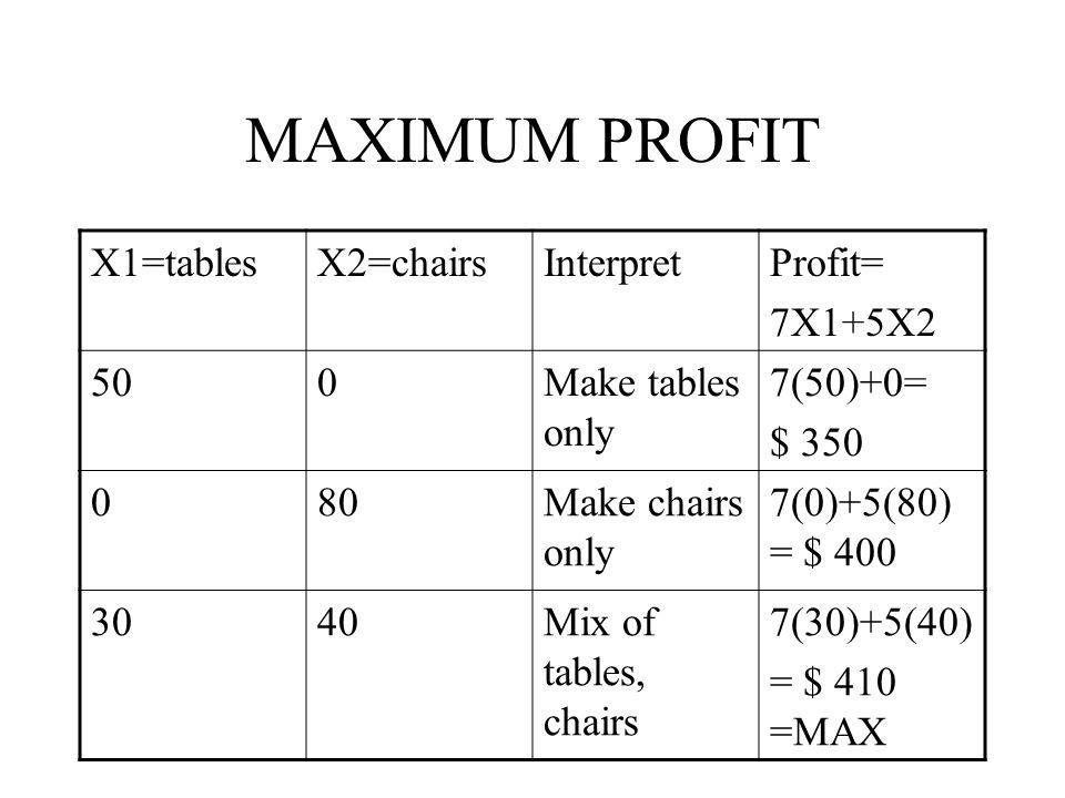 MAXIMUM PROFIT X1=tablesX2=chairsInterpretProfit= 7X1+5X2 500Make tables only 7(50)+0= $ 350 080Make chairs only 7(0)+5(80) = $ 400 3040Mix of tables, chairs 7(30)+5(40) = $ 410 =MAX