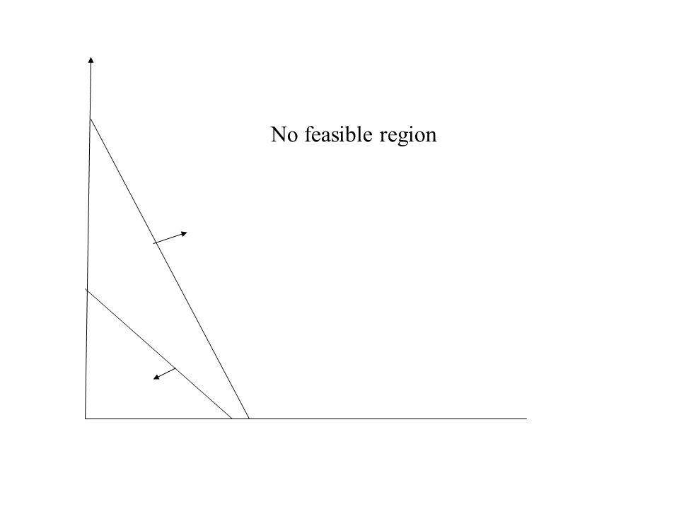 No feasible region