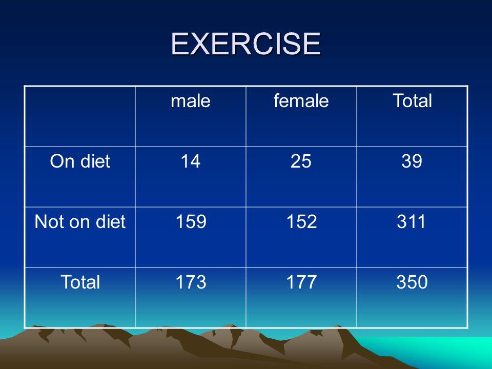 EXERCISE malefemaleTotal On diet142539 Not on diet159152311 Total173177350