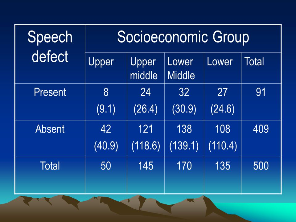 Speech defect Socioeconomic Group UpperUpper middle Lower Middle LowerTotal Present8 (9.1) 24 (26.4) 32 (30.9) 27 (24.6) 91 Absent42 (40.9) 121 (118.6) 138 (139.1) 108 (110.4) 409 Total50145170135500