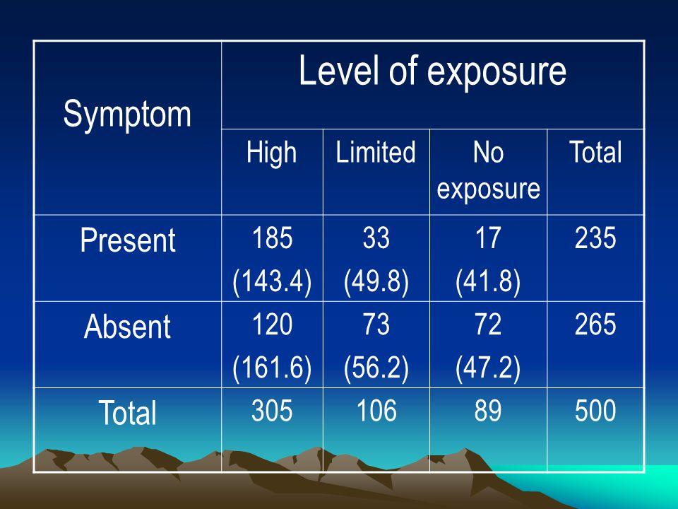 Symptom Level of exposure HighLimitedNo exposure Total Present 185 (143.4) 33 (49.8) 17 (41.8) 235 Absent 120 (161.6) 73 (56.2) 72 (47.2) 265 Total 30510689500