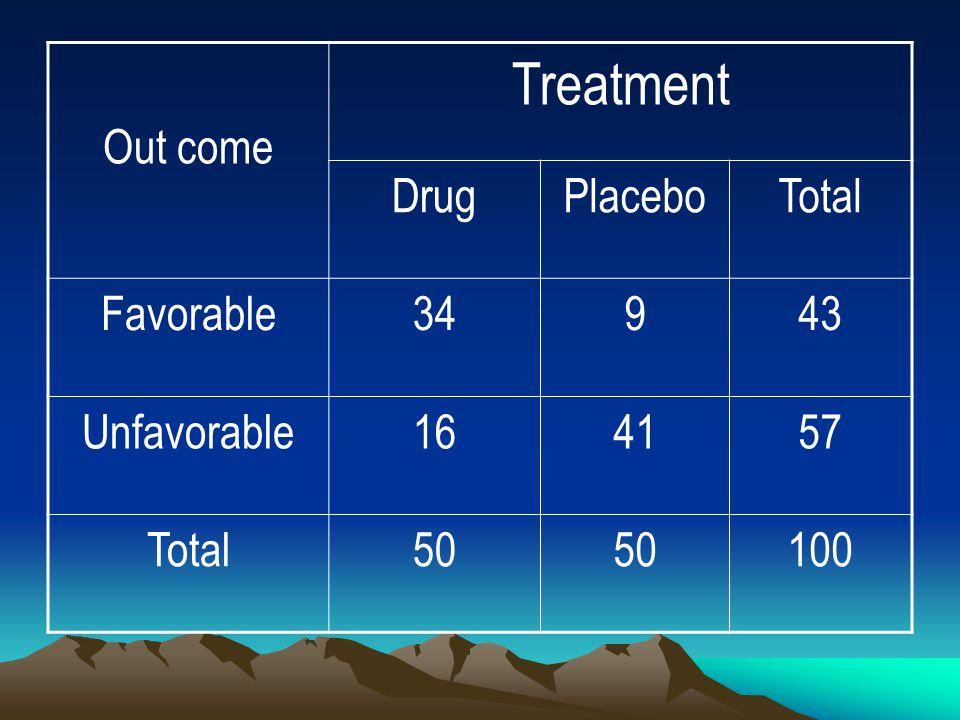 Out come Treatment DrugPlaceboTotal Favorable34943 Unfavorable164157 Total50 100