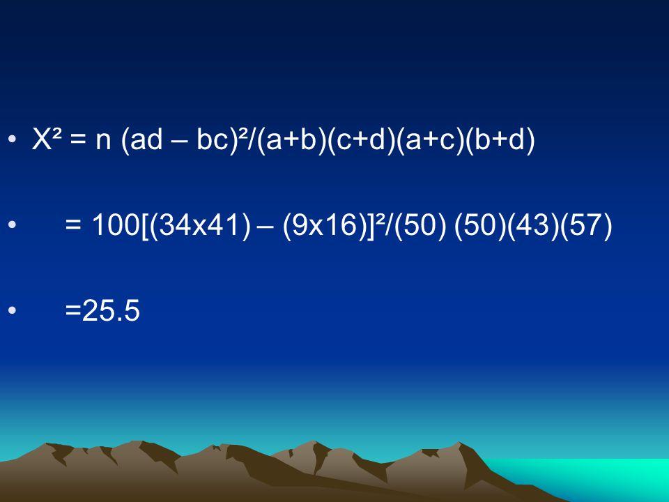 X² = n (ad – bc)²/(a+b)(c+d)(a+c)(b+d) = 100[(34x41) – (9x16)]²/(50) (50)(43)(57) =25.5