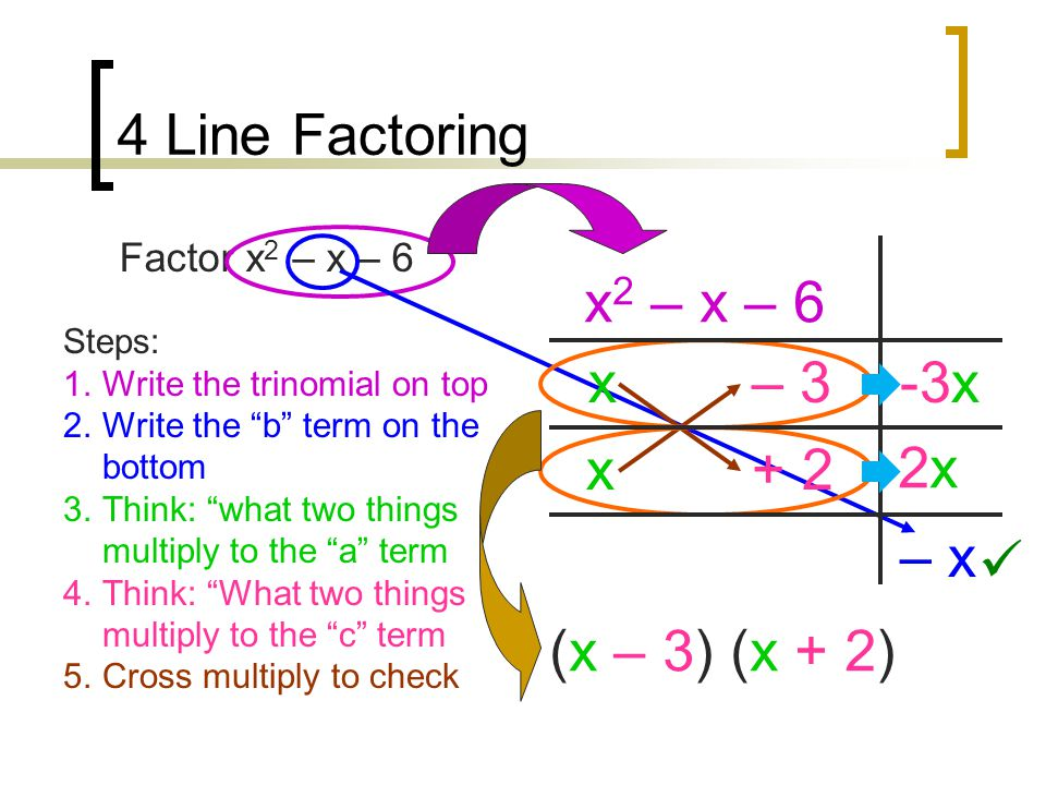 4 Line Factoring Factor x 2 – x – 6 x 2 – x – 6 – x – 3x x+ 2 Steps: 1.Write the trinomial on top 2.Write the b term on the bottom 3.Think: what two things multiply to the a term 4.Think: What two things multiply to the c term 5.Cross multiply to check 2x2x -3x (x – 3) (x + 2)