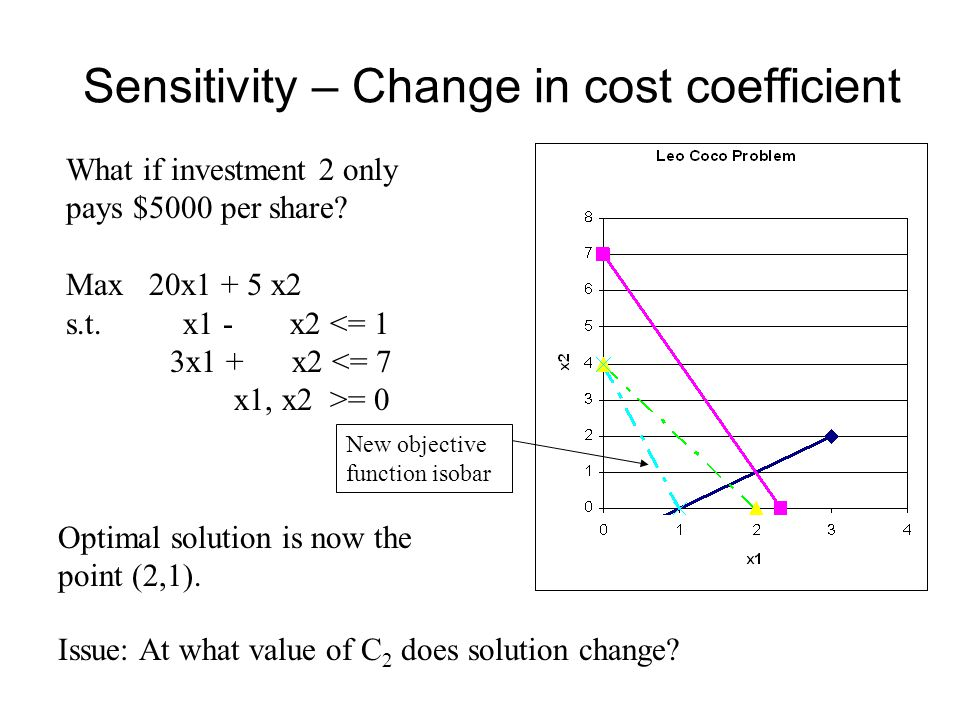Sensitivity – Change in cost coefficient What if investment 2 only pays $5000 per share.
