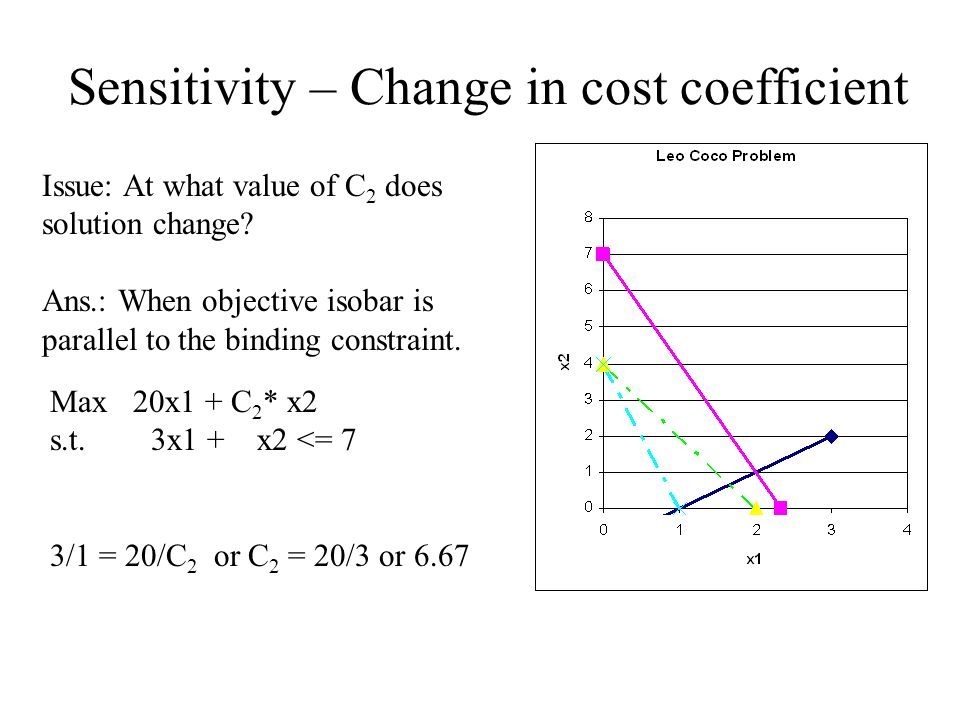 Max 20x1 + C 2 * x2 s.t. 3x1 + x2 <= 7 3/1 = 20/C 2 or C 2 = 20/3 or 6.67 Issue: At what value of C 2 does solution change? Ans.: When objective isoba