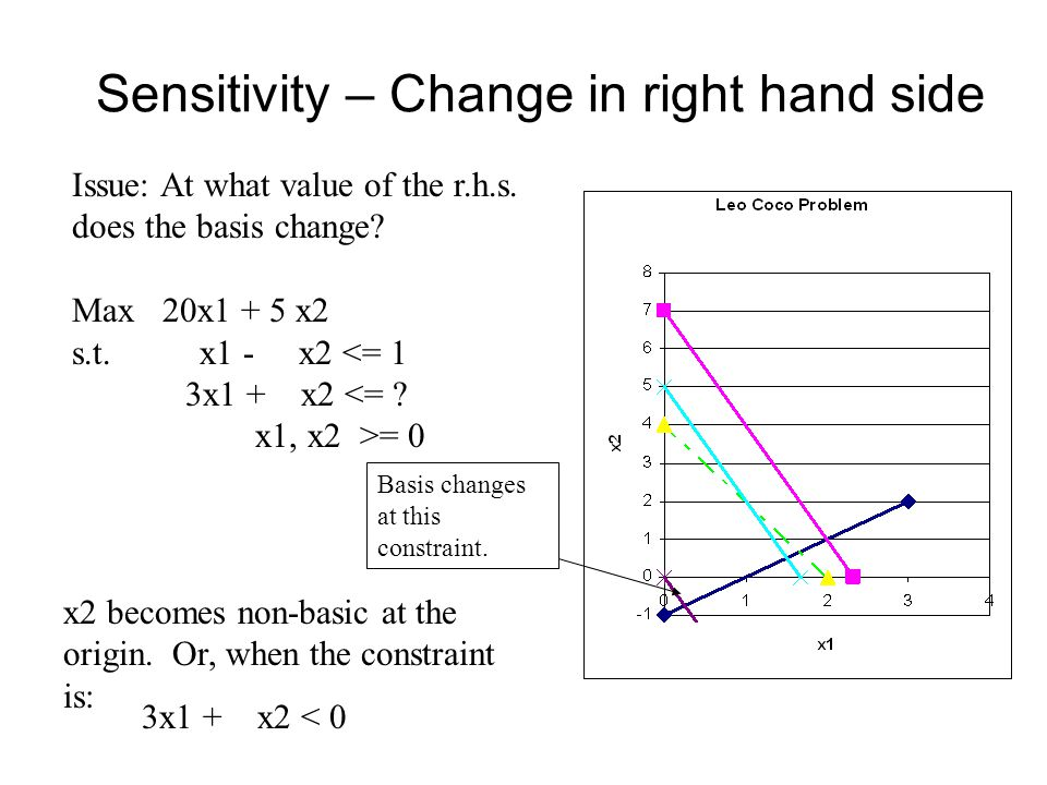 Sensitivity – Change in right hand side Issue: At what value of the r.h.s.