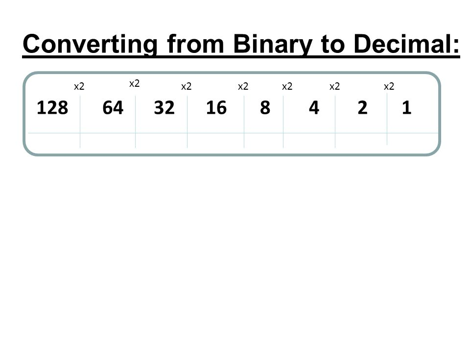 Converting from Binary to Decimal: 128 64 32 16 8 4 2 1 x2