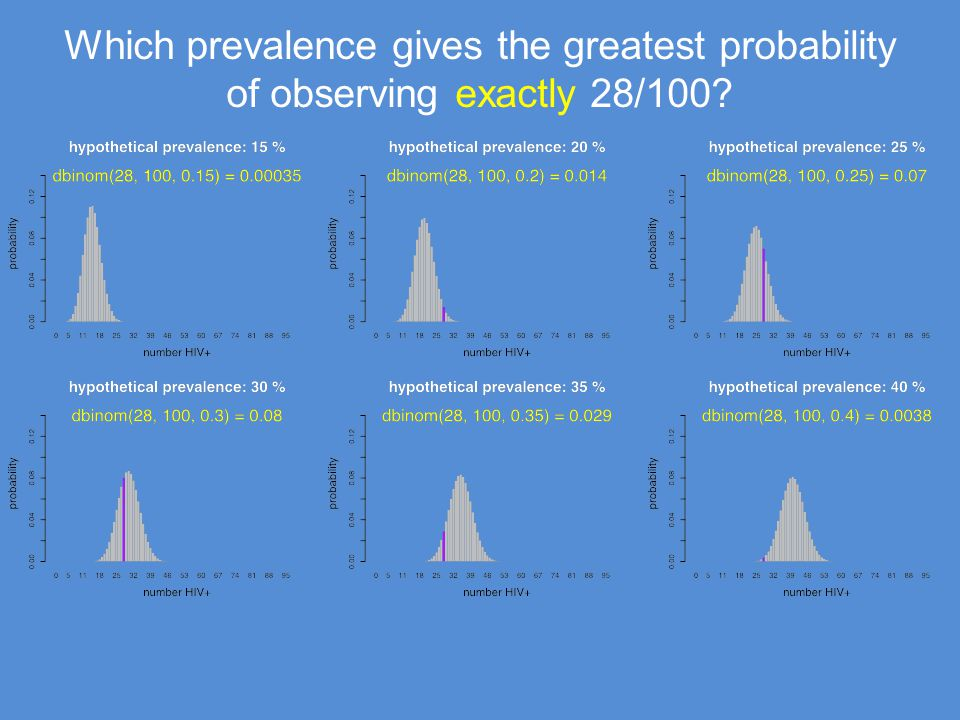Which prevalence gives the greatest probability of observing exactly 28/100