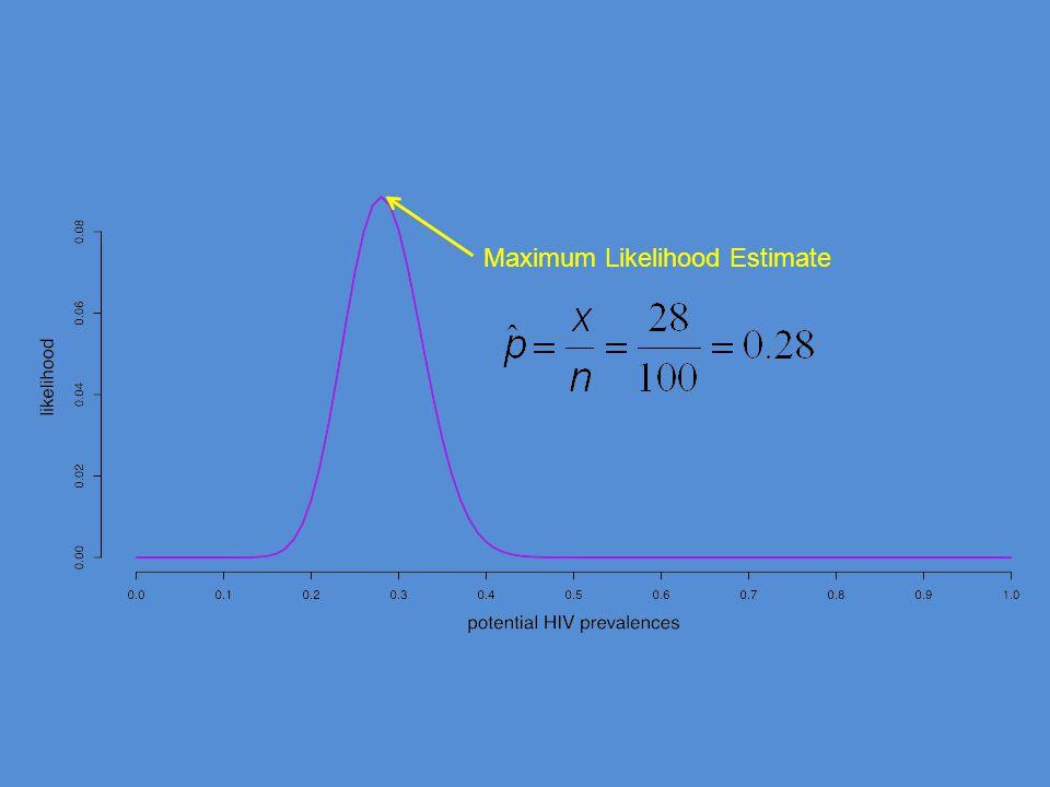 Maximum Likelihood Estimate