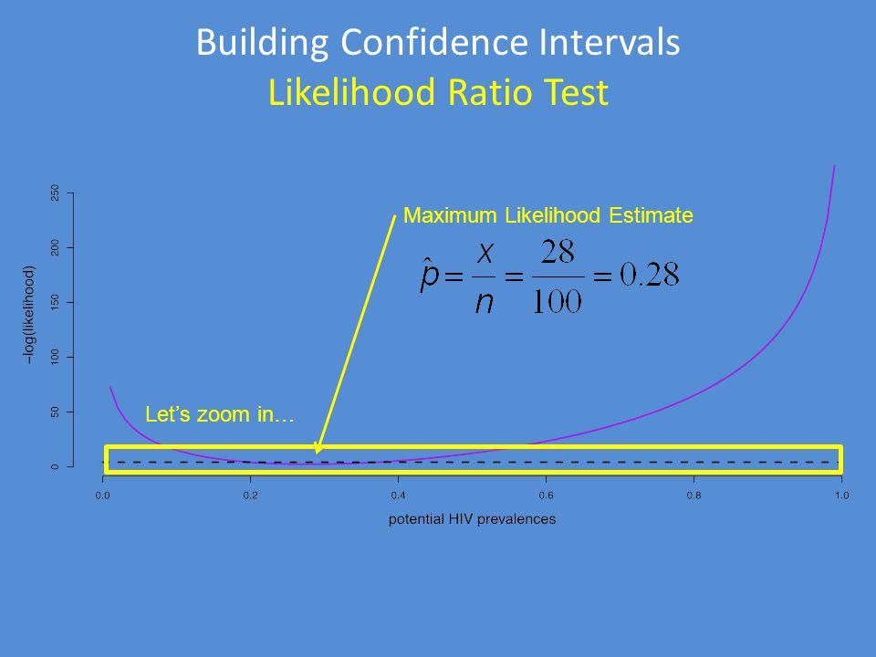 Let's zoom in… Building Confidence Intervals Likelihood Ratio Test Maximum Likelihood Estimate