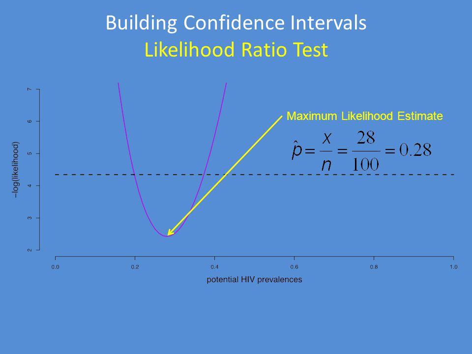 Building Confidence Intervals Likelihood Ratio Test