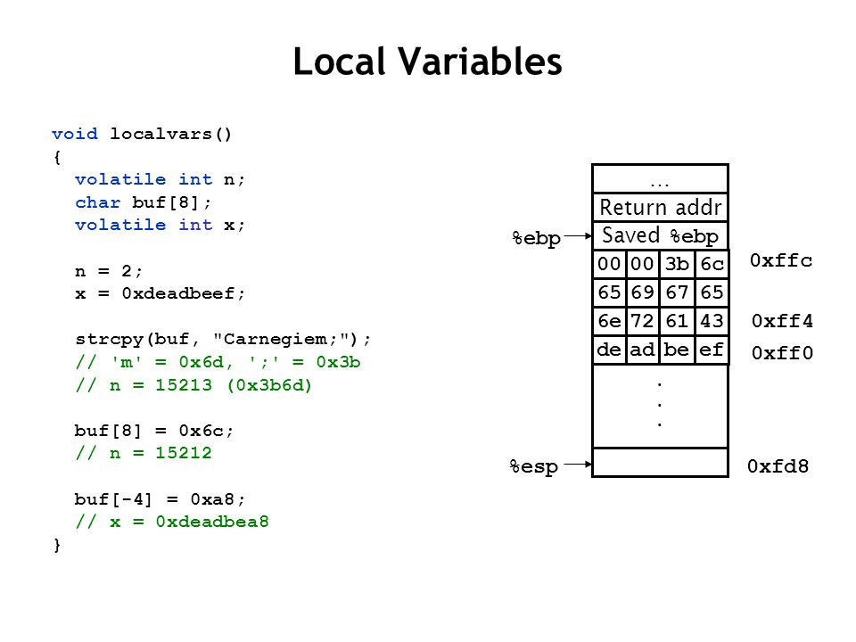 Local Variables Saved %ebp %ebp Return addr … %esp 0xffc 0xff4 0xff0 void localvars() { volatile int n; char buf[8]; volatile int x; n = 2; x = 0xdead