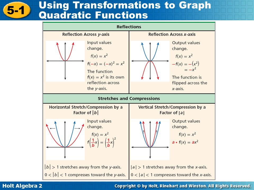 Holt Algebra 2 5-1 Using Transformations to Graph Quadratic Functions Using the graph of f(x) = x 2 as a guide, describe the transformations and then graph each function.