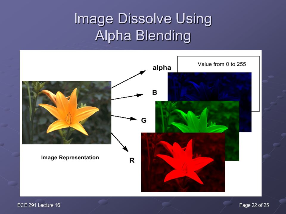 ECE 291 Lecture 16Page 22 of 25 Image Dissolve Using Alpha Blending