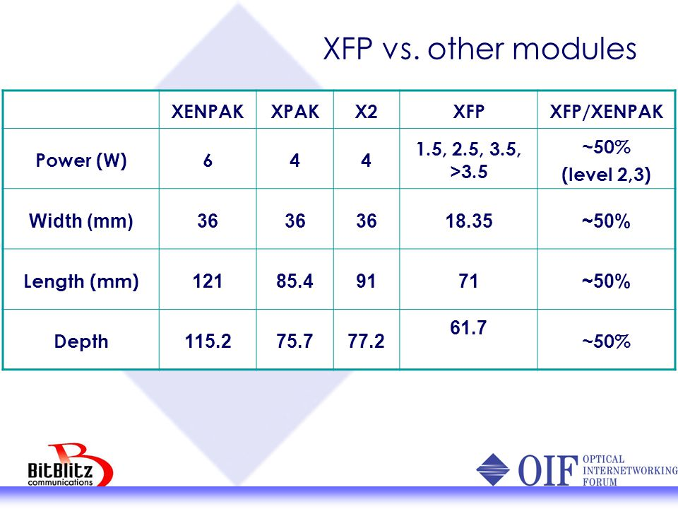 10GE Applications ASIC 3G SerDes 3G SerDes 10G SerDes XGMII 80 XAUI 16 XGMII 80 XAUI 16 XFI 4 Host Module XENPAK, XPAK, X2 XFP Optical XFP philosophy: Minimal electrical circuits in module