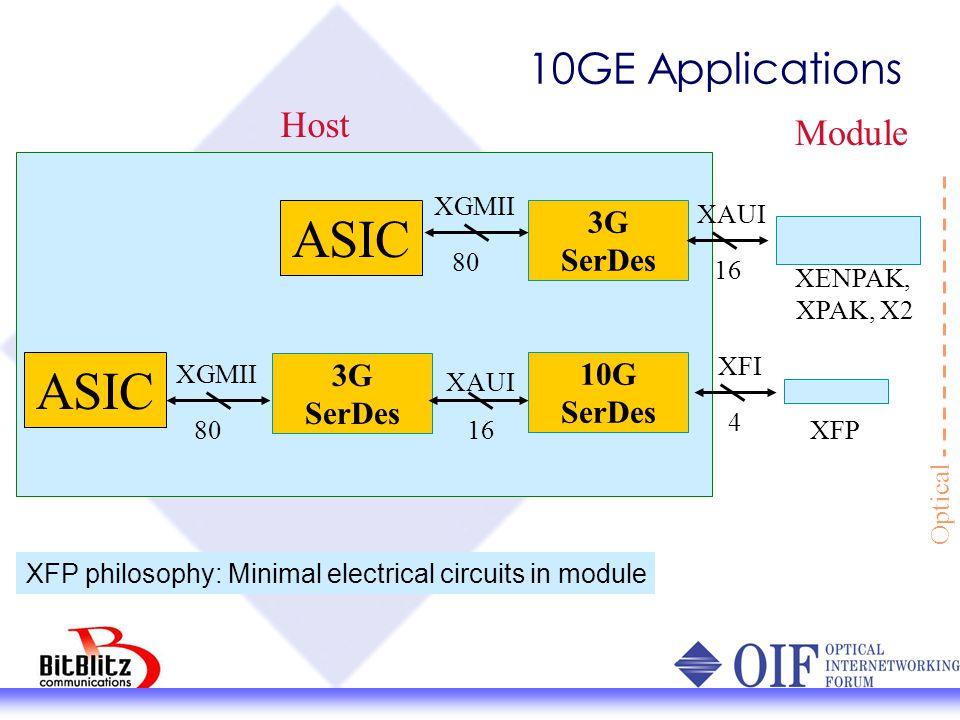 10GE Electrical Interfaces InterfacesSpeed/wireNo.