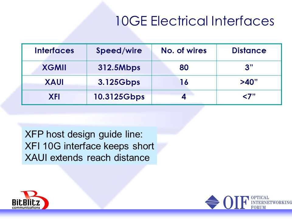 "10GE Electrical Interfaces InterfacesSpeed/wireNo. of wiresDistance XGMII312.5Mbps803"" XAUI3.125Gbps16>40"" XFI10.3125Gbps4<7"" XFP host design guide li"