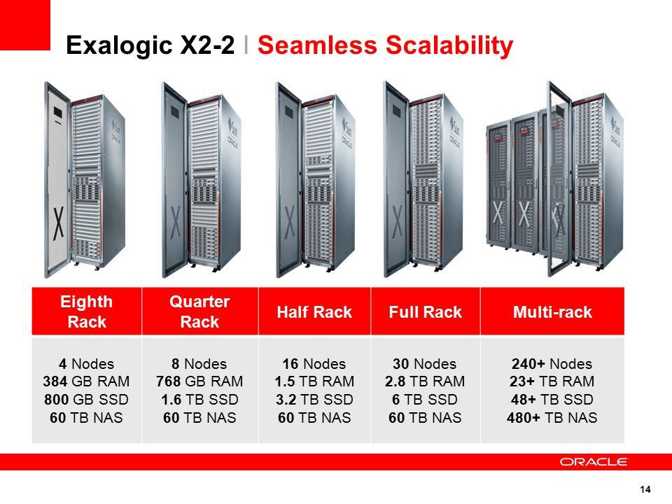 14 Exalogic X2-2 I Seamless Scalability Eighth Rack Quarter Rack Half RackFull RackMulti-rack 4 Nodes 384 GB RAM 800 GB SSD 60 TB NAS 8 Nodes 768 GB R