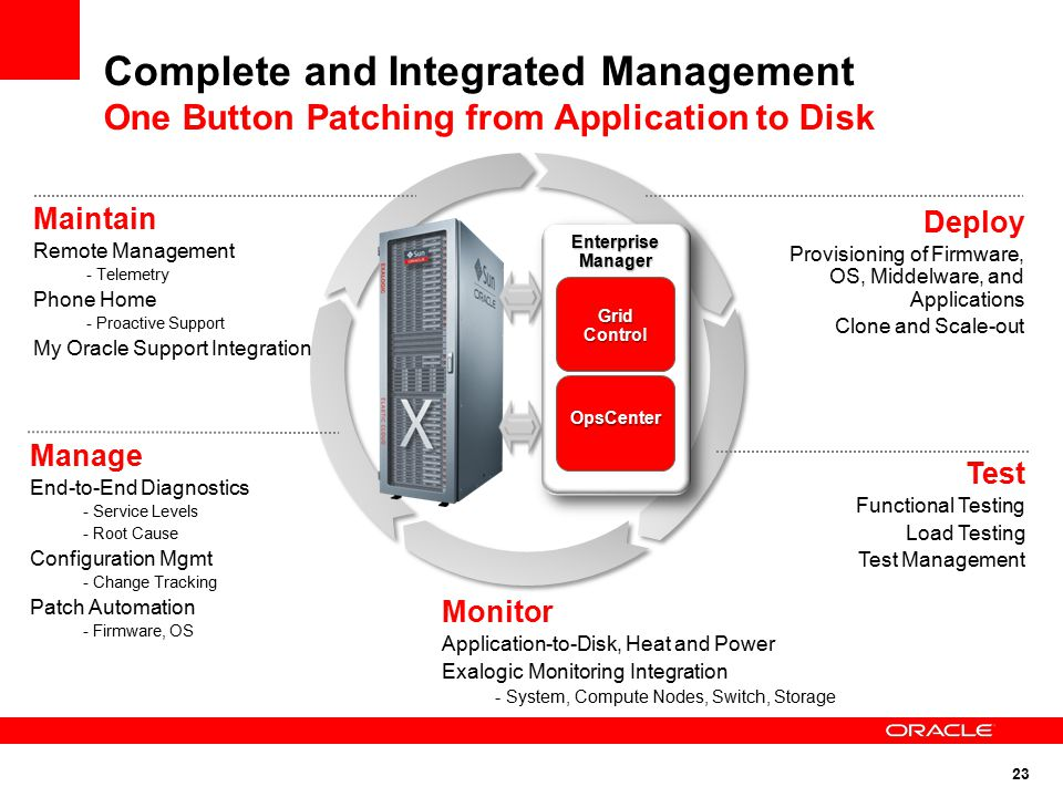 23 Complete and Integrated Management One Button Patching from Application to Disk Deploy Provisioning of Firmware, OS, Middelware, and Applications Clone and Scale-out Test Functional Testing Load Testing Test Management Maintain Remote Management - Telemetry Phone Home - Proactive Support My Oracle Support Integration Manage End-to-End Diagnostics - Service Levels - Root Cause Configuration Mgmt - Change Tracking Patch Automation - Firmware, OS Monitor Application-to-Disk, Heat and Power Exalogic Monitoring Integration - System, Compute Nodes, Switch, Storage Grid Control OpsCenter Enterprise Manager