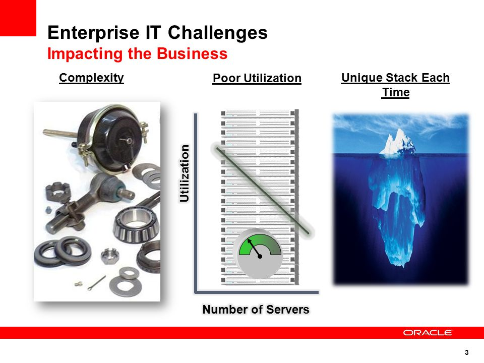 3 Enterprise IT Challenges Impacting the Business ComplexityUnique Stack Each Time Poor Utilization