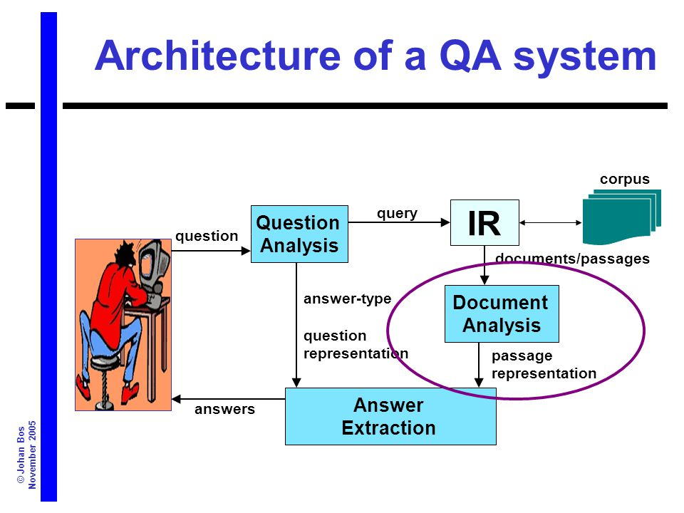 © Johan Bos November 2005 Architecture of a QA system IR Question Analysis query Document Analysis Answer Extraction question answer-type question representation documents/passages passage representation corpus answers