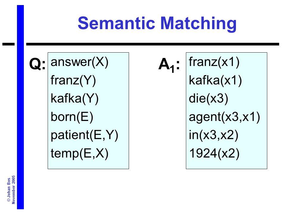 © Johan Bos November 2005 Semantic Matching answer(X) franz(Y) kafka(Y) born(E) patient(E,Y) temp(E,X) franz(x1) kafka(x1) die(x3) agent(x3,x1) in(x3,x2) 1924(x2) Q:A1:A1: