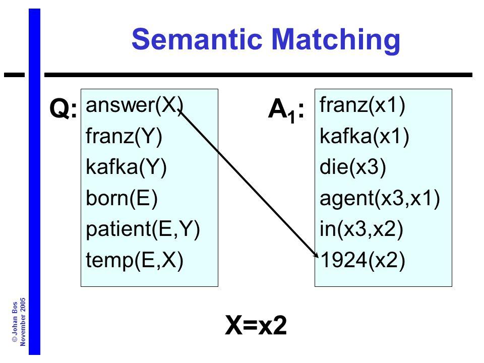 © Johan Bos November 2005 Semantic Matching answer(X) franz(Y) kafka(Y) born(E) patient(E,Y) temp(E,X) franz(x1) kafka(x1) die(x3) agent(x3,x1) in(x3,x2) 1924(x2) Q:A1:A1: X=x2