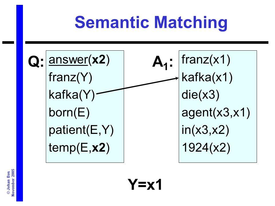 © Johan Bos November 2005 Semantic Matching answer(x2) franz(Y) kafka(Y) born(E) patient(E,Y) temp(E,x2) franz(x1) kafka(x1) die(x3) agent(x3,x1) in(x3,x2) 1924(x2) Q:A1:A1: Y=x1