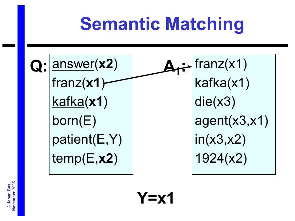 © Johan Bos November 2005 Semantic Matching answer(x2) franz(x1) kafka(x1) born(E) patient(E,Y) temp(E,x2) franz(x1) kafka(x1) die(x3) agent(x3,x1) in(x3,x2) 1924(x2) Q:A1:A1: Y=x1