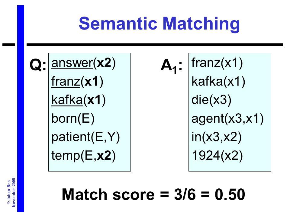 © Johan Bos November 2005 Semantic Matching answer(x2) franz(x1) kafka(x1) born(E) patient(E,Y) temp(E,x2) Match score = 3/6 = 0.50 Q:A1:A1: franz(x1) kafka(x1) die(x3) agent(x3,x1) in(x3,x2) 1924(x2)