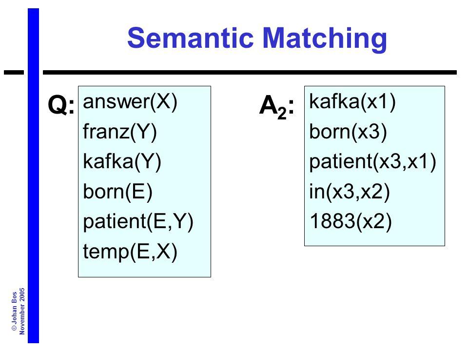 © Johan Bos November 2005 Semantic Matching answer(X) franz(Y) kafka(Y) born(E) patient(E,Y) temp(E,X) kafka(x1) born(x3) patient(x3,x1) in(x3,x2) 1883(x2) Q:A2:A2: