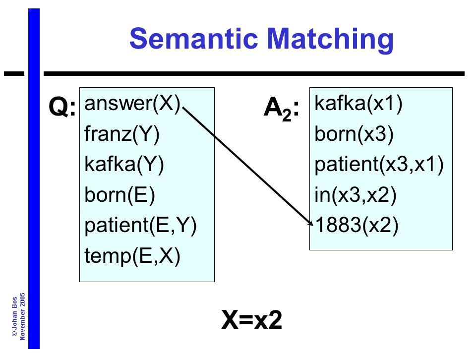 © Johan Bos November 2005 Semantic Matching answer(X) franz(Y) kafka(Y) born(E) patient(E,Y) temp(E,X) kafka(x1) born(x3) patient(x3,x1) in(x3,x2) 1883(x2) Q:A2:A2: X=x2