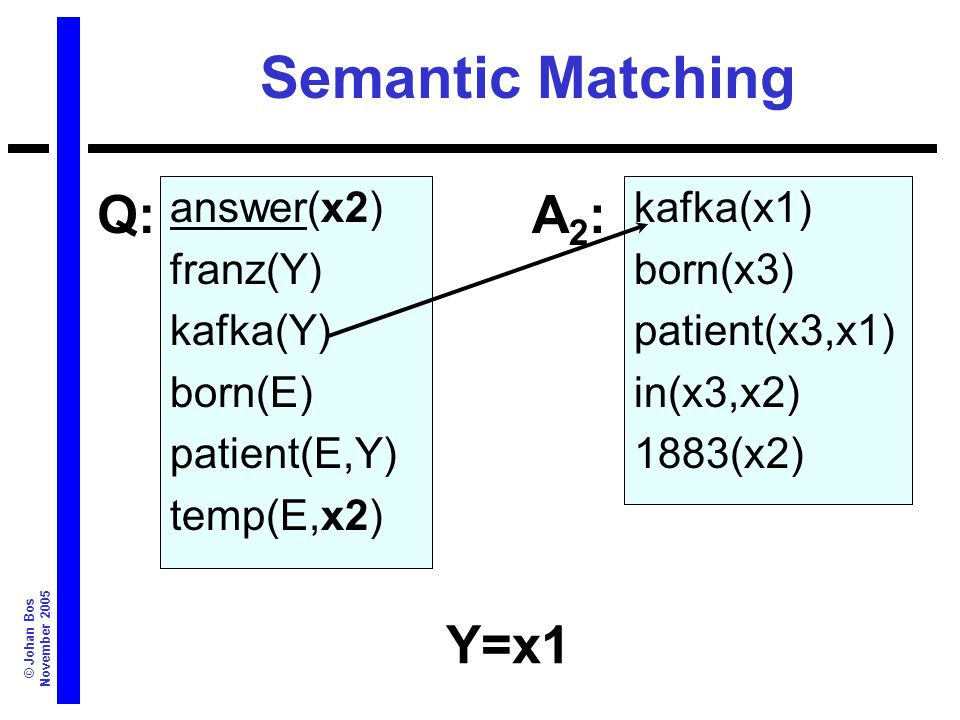 © Johan Bos November 2005 Semantic Matching answer(x2) franz(Y) kafka(Y) born(E) patient(E,Y) temp(E,x2) kafka(x1) born(x3) patient(x3,x1) in(x3,x2) 1883(x2) Q:A2:A2: Y=x1