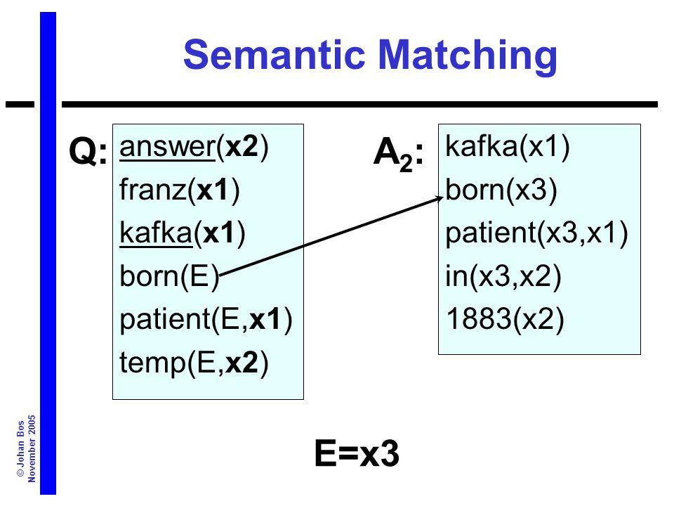 © Johan Bos November 2005 Semantic Matching answer(x2) franz(x1) kafka(x1) born(E) patient(E,x1) temp(E,x2) kafka(x1) born(x3) patient(x3,x1) in(x3,x2) 1883(x2) Q:A2:A2: E=x3
