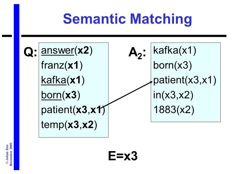 © Johan Bos November 2005 Semantic Matching answer(x2) franz(x1) kafka(x1) born(x3) patient(x3,x1) temp(x3,x2) kafka(x1) born(x3) patient(x3,x1) in(x3,x2) 1883(x2) Q:A2:A2: E=x3